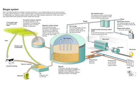 AEE-biogas-plant-functional-overview.jpg