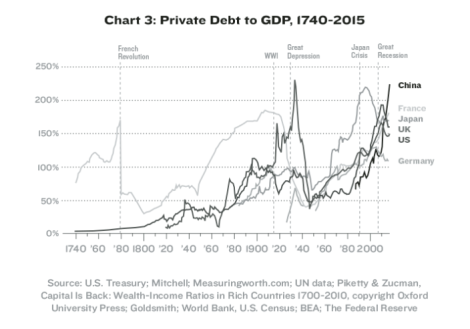 Private debt cycle.png
